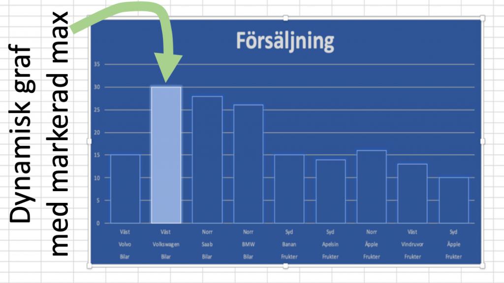 Dynamisk graf med highlight låter svårt men är lätt!